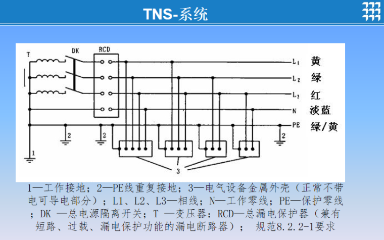 施工现场临时用电安全检查要点培训讲义PPT-02 TNS-系统