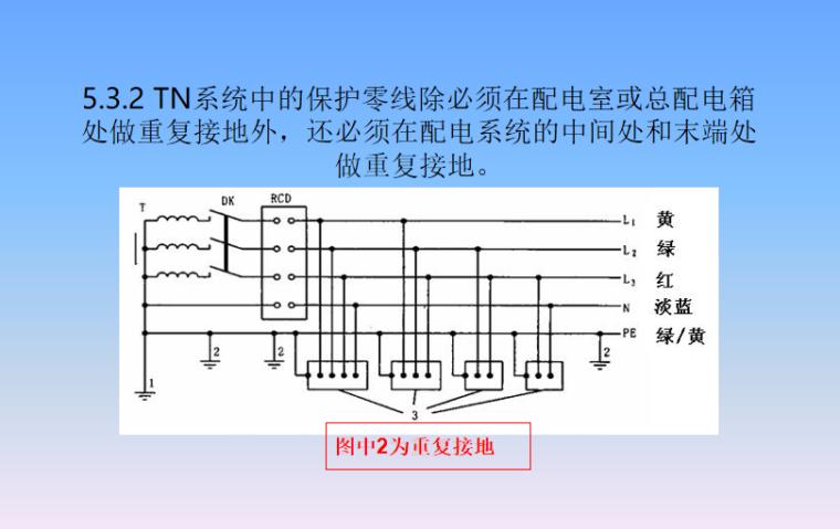 施工现场临时用电安全检查讲义[97页PPT]-施工现场临时用电安全检查要点培训讲义PPT-05 接地与接地电阻
