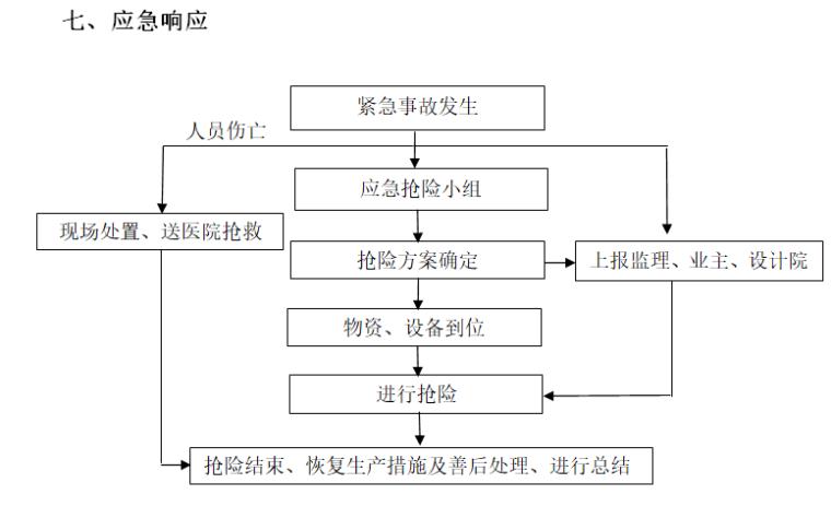 顶管施工应急预案-应急事故发生处理流程图
