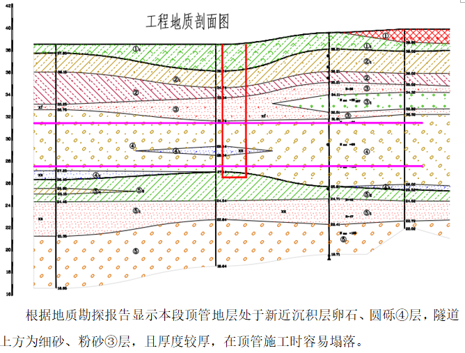 顶管施工应急预案-工程地质剖面图