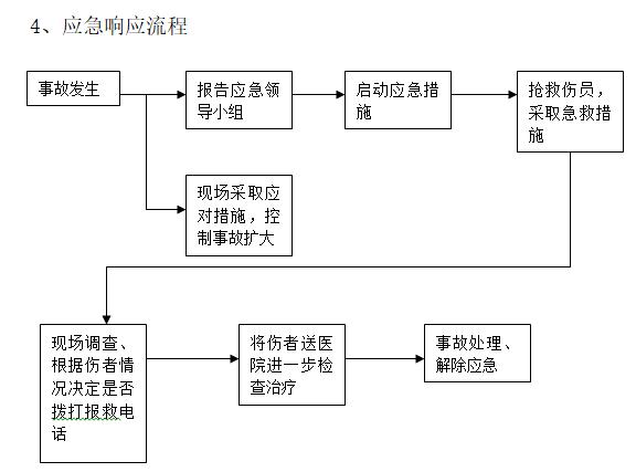 施工现场应急预案(word)-事故应急响应流程图