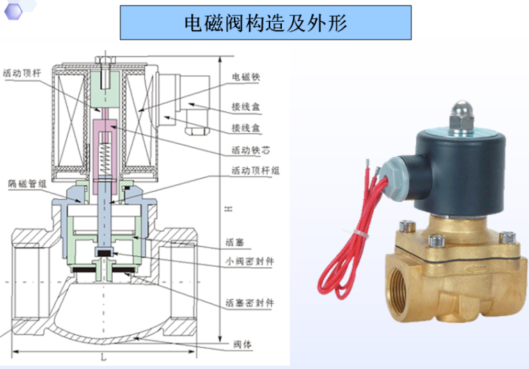 安装工程及其他预算定额-电磁阀构造及外形
