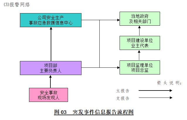 工程项目综合应急救援预案(通用)-突发事件信息报告流程图