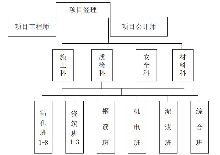 建筑工程桩基工程施工组织设计-项目组织机构网络图