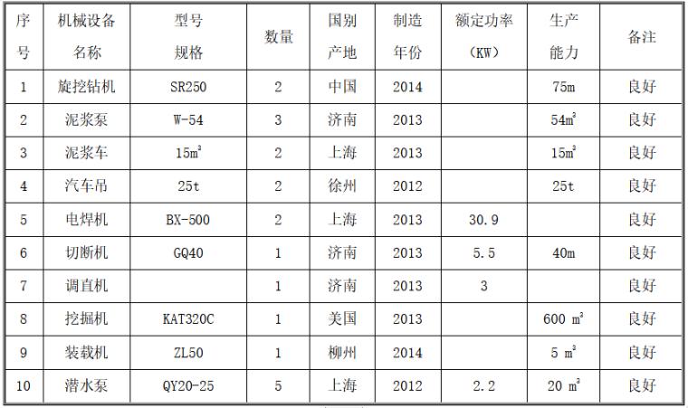 建筑工程桩基础施工组织设计-拟投入的主要施工设备表