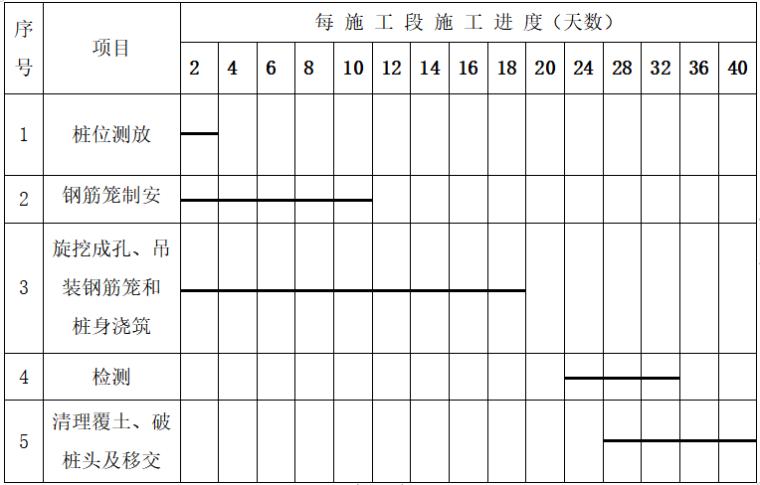 建筑工程桩基础施工组织设计-施 工 进 度 计 划 表