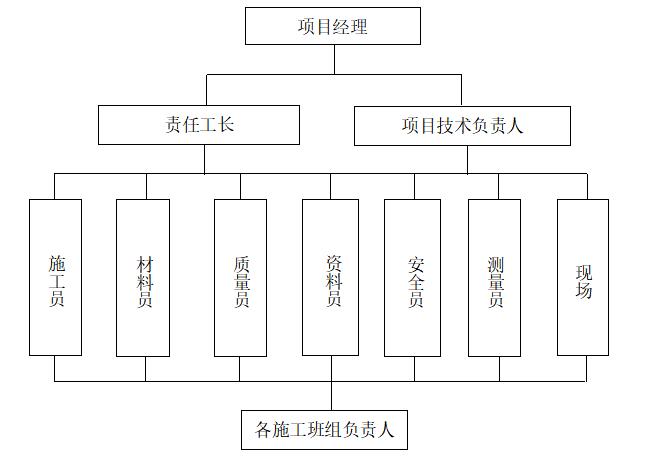 建筑工程桩基础施工组织设计-施工组织机构图