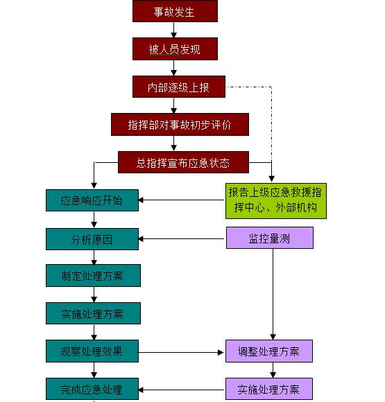 工程项目综合应急救援预案(通用)-应急行动流程图