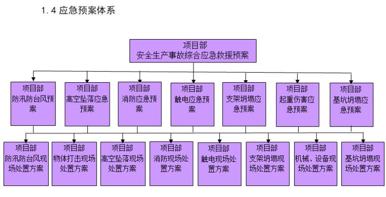 工程项目综合应急救援预案(通用)-项目部应急预案体系图