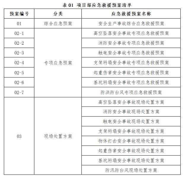 工程项目综合应急救援预案(通用)-项目部应急救援预案清单