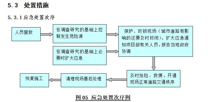 工程项目综合应急救援预案(通用)-应急处置次序图