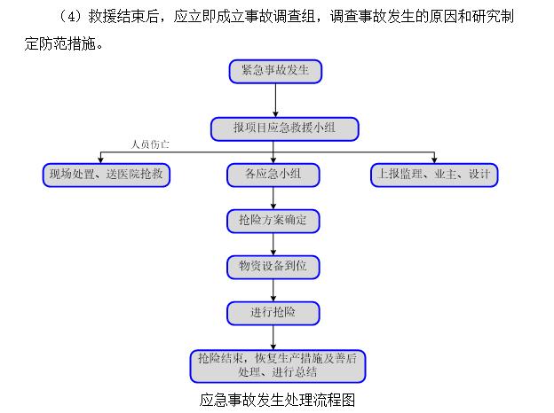 基坑工程应急预案-应急事故发生处理流程图