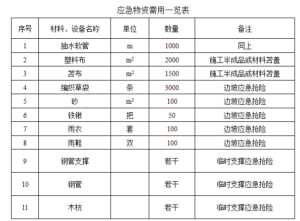 基坑工程应急预案-应急物资需用一览表