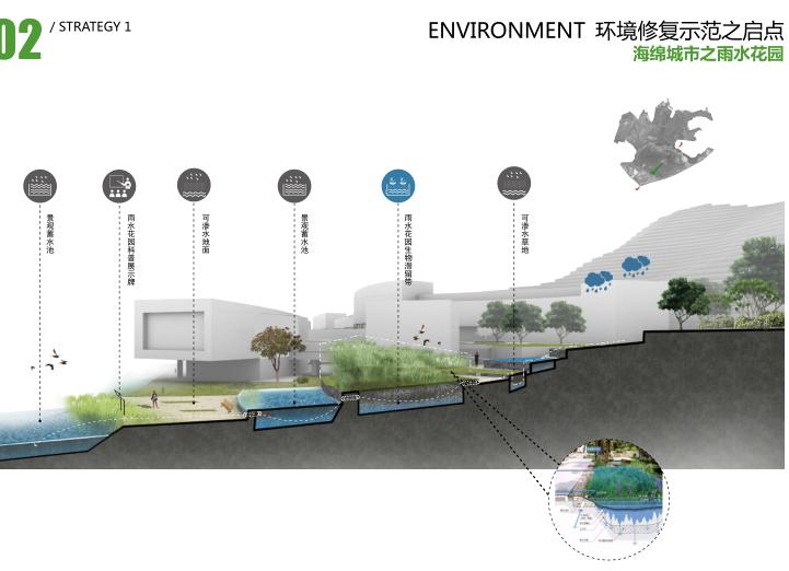 中山大学深圳建设工程总体规划建筑设计2016-海绵城市之雨水花园