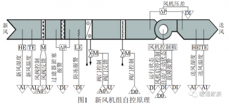 空调自控系统基础知识及应用_2