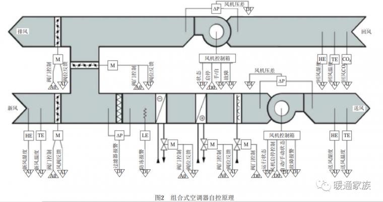 空调自控系统基础知识及应用_3