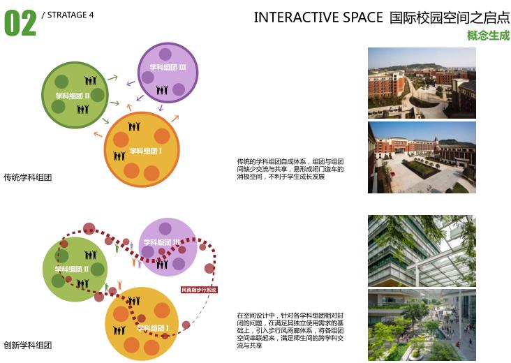 中山大学深圳建设工程总体规划建筑设计2016-组团概念设计