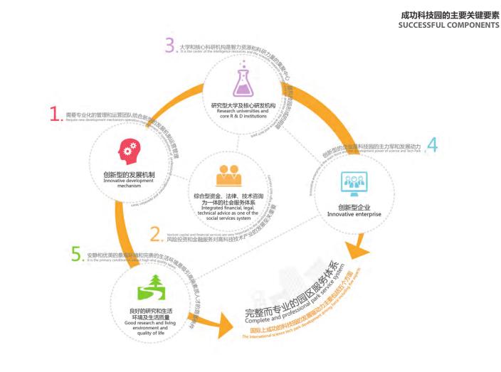 上海青浦河口地区城市设计规划_知名事务所-成功科技园的主要关键要素