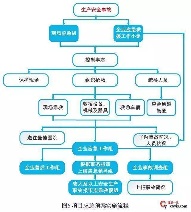 33套工程项目应急预案资料合集_4
