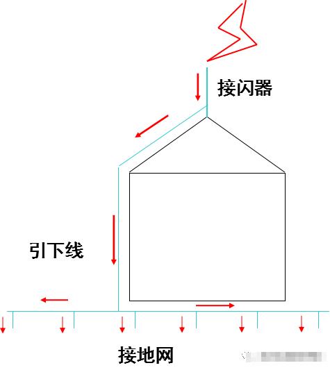 解读防雷接地的施工流程及工艺做法_2