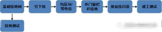 解读防雷接地的施工流程及工艺做法_3