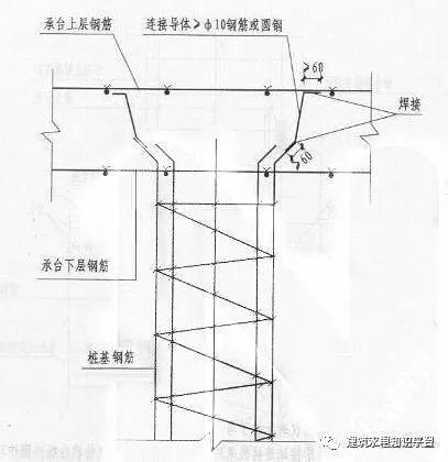 解读防雷接地的施工流程及工艺做法_5
