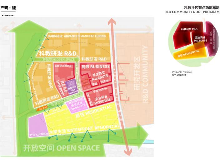 上海青浦河口地区城市设计规划_知名事务所-科技社区节点功能布局