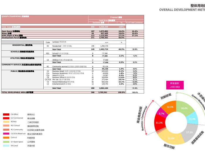 上海青浦河口地区城市设计规划_知名事务所-整体用地指标