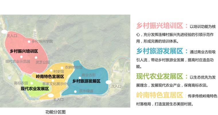 [广东]连村示范村庄振兴发展旅游景观方案-功能分区