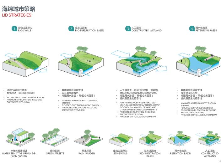 世界动车小镇国家创新中心概念规划城市设计-海绵城市策略