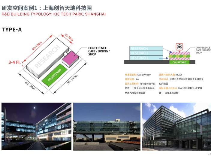 世界动车小镇国家创新中心概念规划城市设计-研发空间案例
