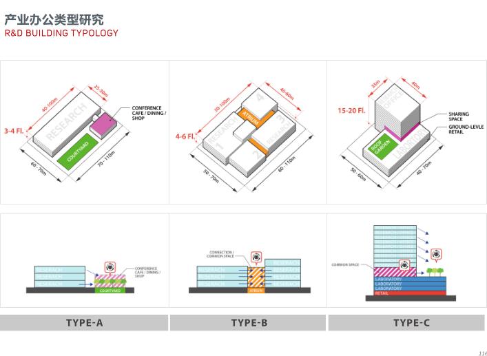 世界动车小镇国家创新中心概念规划城市设计-产业办公类型研究