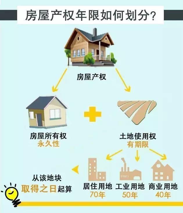 房子40年和70年产权,差的不止30年这么简单_2