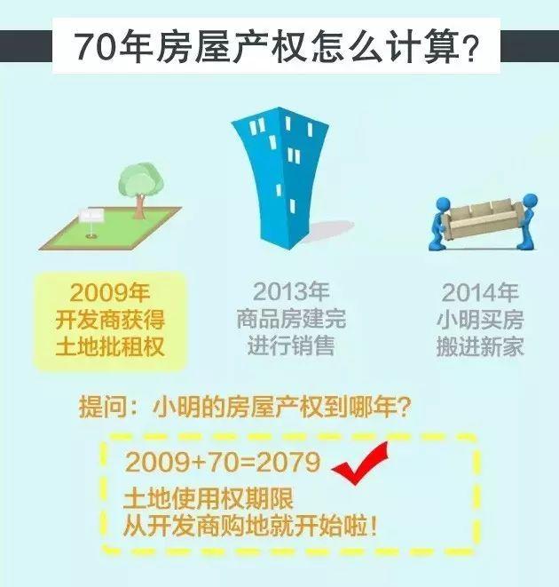 房子40年和70年产权,差的不止30年这么简单_3