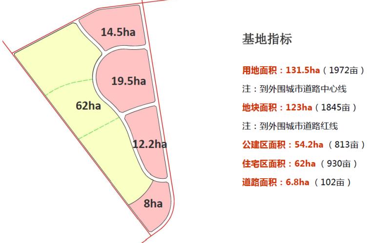 [辽宁]盘锦红海滩温泉小镇概念性规划方案-基地指标