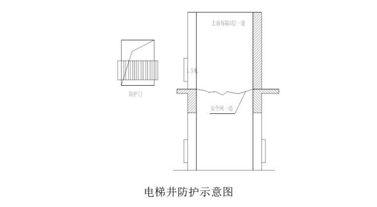 18层剪力墙结构住宅悬挑脚手架施工专项方案-09 电梯井防护示意图