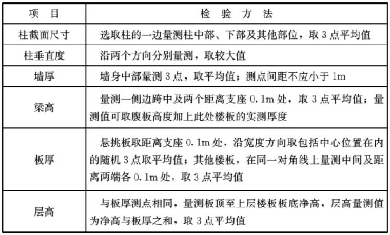 判定结构实体质量的三项指标如何检验?_8