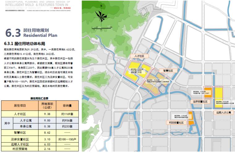 [浙江]台州黄岩智能模具特色小镇景观方案-居住用地规划