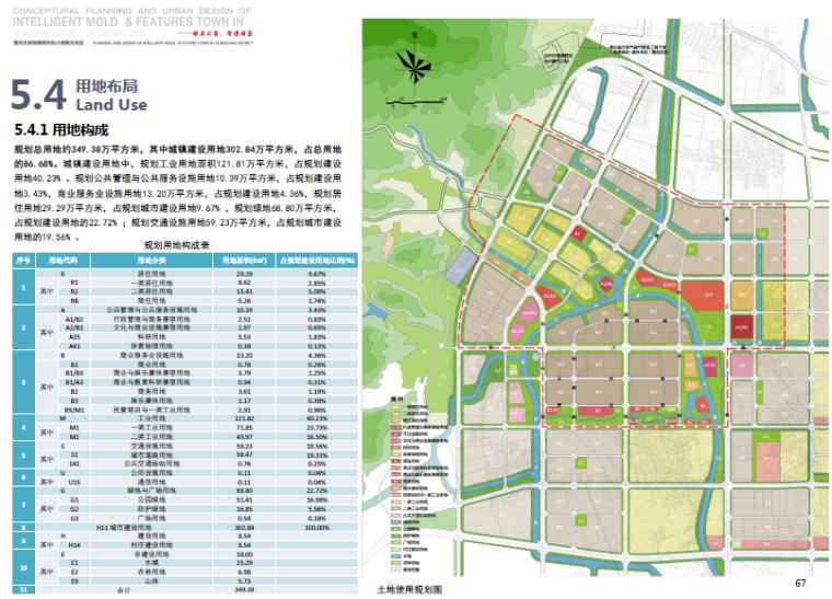 [浙江]台州黄岩智能模具特色小镇景观方案-土地使用规划图