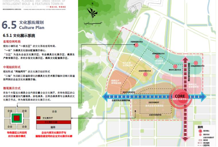 [浙江]台州黄岩智能模具特色小镇景观方案-文化系统规划图