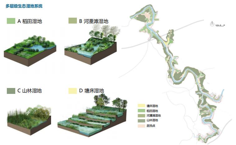 [四川]生态绿廊水系治理旅游休闲景观方案-生态湿地系统