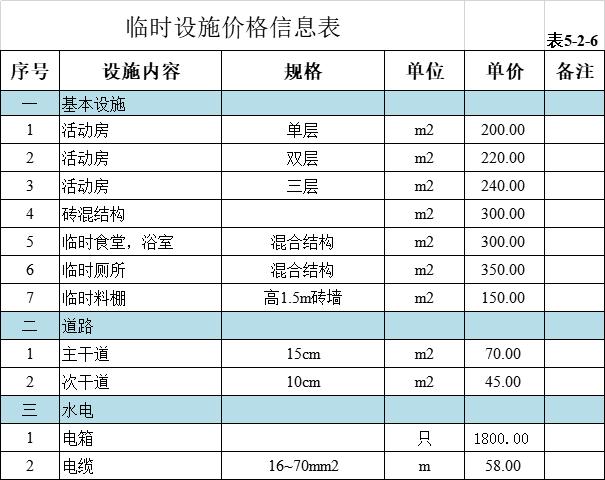 施工单位成本测算表excel-临时设施价格信息表