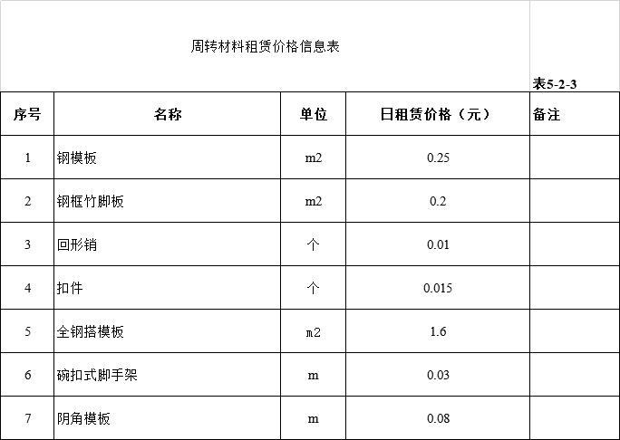 施工单位成本测算表excel-周转材料租赁价格信息表