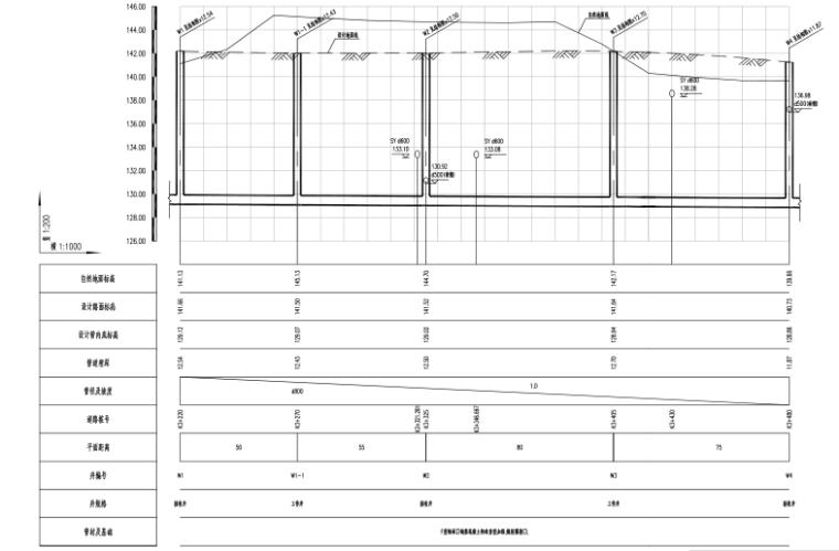 [郑州]城市快速路_污水工程施工图设计-污水管道纵断面设计图