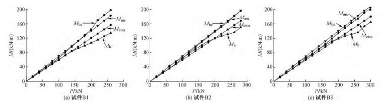 内翻U形高强外包钢-高强混凝土连续组合梁-弯矩荷载曲线