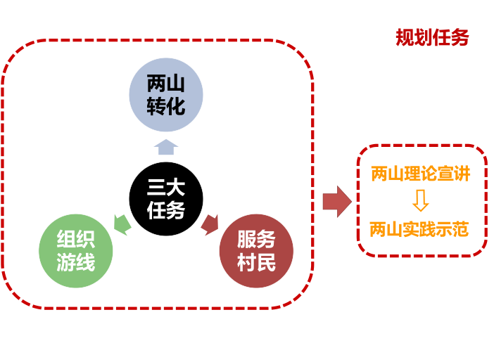 安吉县示范镇村一体村庄规划设计文本2018-规划任务