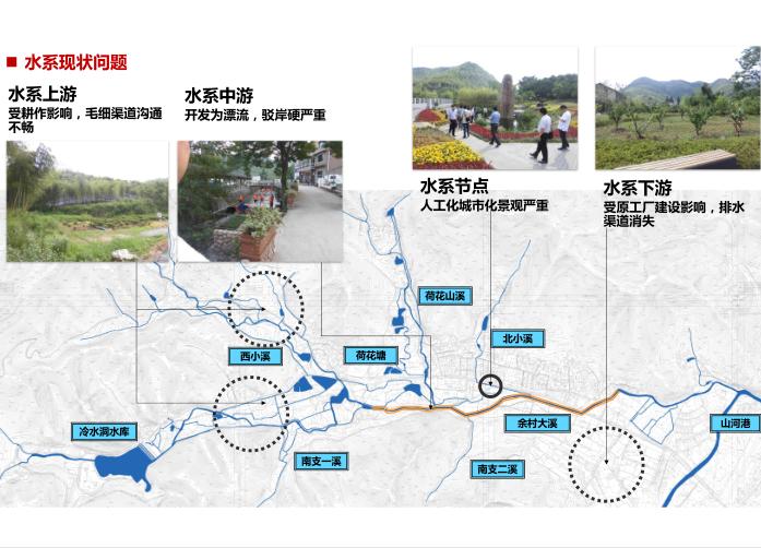 安吉县示范镇村一体村庄规划设计文本2018-水系现状问题