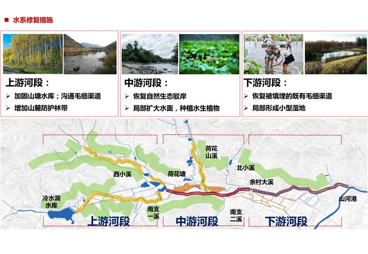安吉县示范镇村一体村庄规划设计文本2018-水系修复措施
