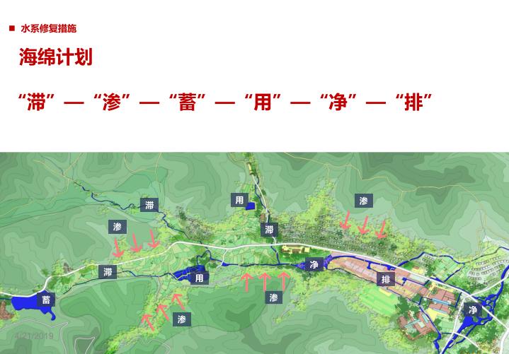 安吉县示范镇村一体村庄规划设计文本2018-海绵计划