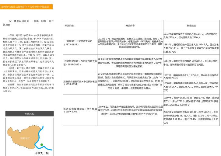 湖南新化梅山古镇保护与开发修建性详细规划-案例分析